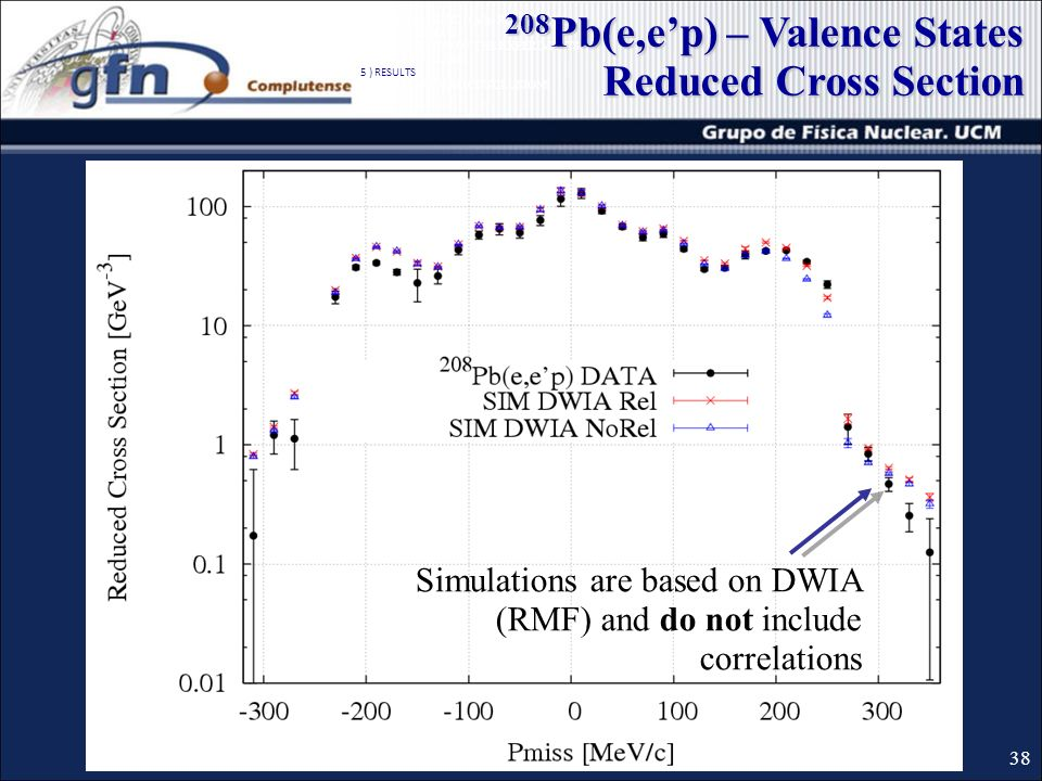 38 1 ) QUASIELASTIC (e,ep) REACTION 2 ) SIMULATIONS 3 ) DESCRIPTION OF THE EXPERIMENTS 4 ) DATA ANALISIS 5 ) RESULTS 6 ) SUMMARY AND CONCLUSIONS 208 Pb(e,ep) – Valence States Reduced Cross Section Simulations are based on DWIA (RMF) and do not include correlations