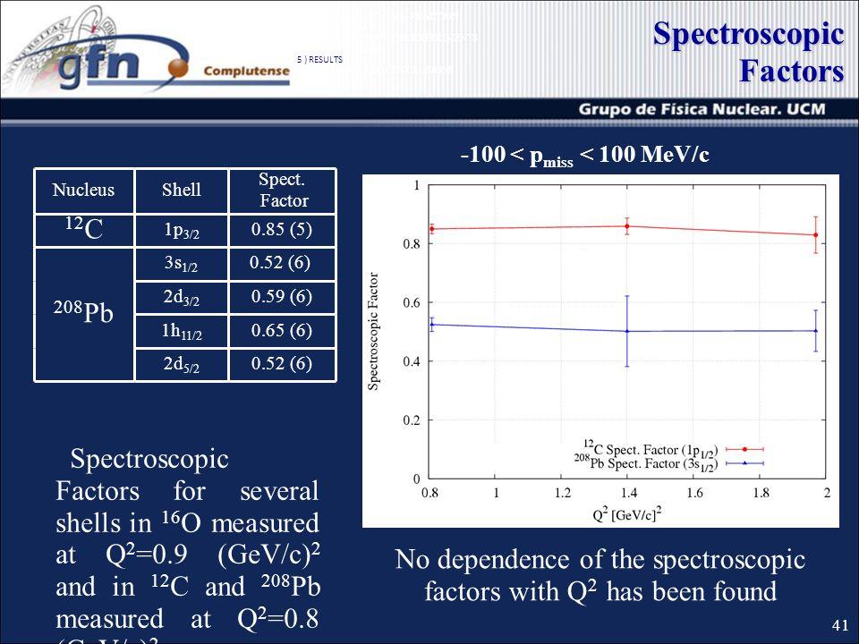 Spectroscopic Factors -100 < p miss < 100 MeV/c NucleusShell Spect. Factor 12 C 1p 3/2 0.85 (5) 208 Pb 3s 1/2 0.52 (6) 2d 3/2 0.59 (6) 1h 11/2 0.65 (6