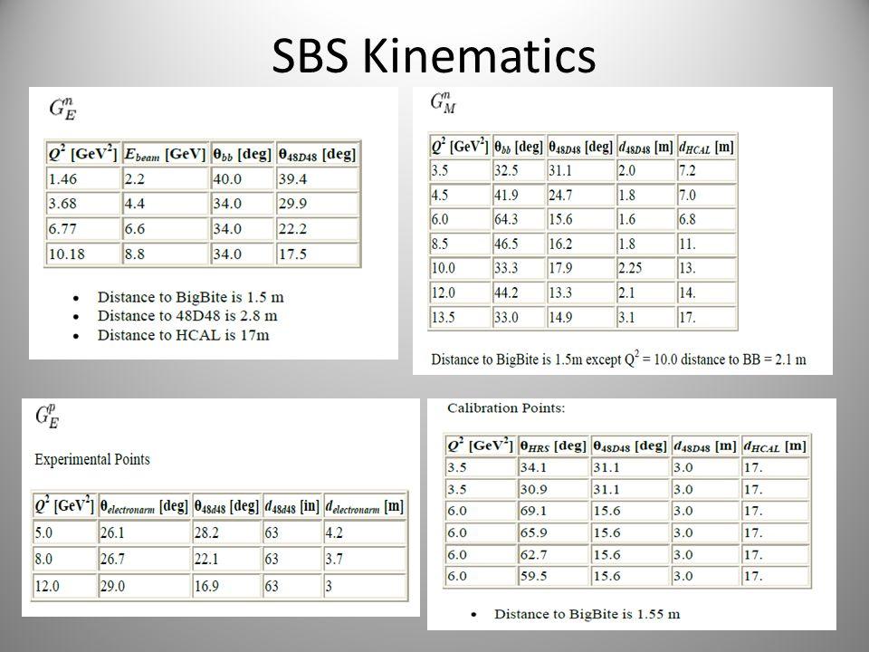 SBS Kinematics