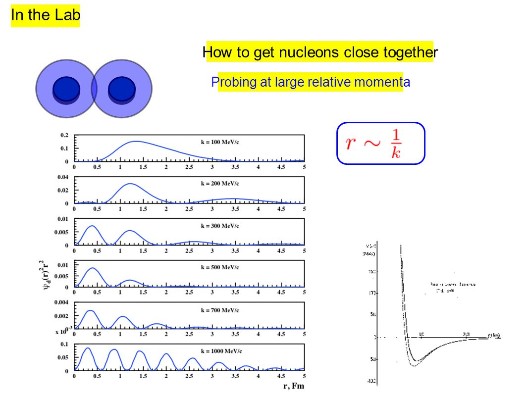 How to get nucleons close together Probing at large relative momenta In the Lab
