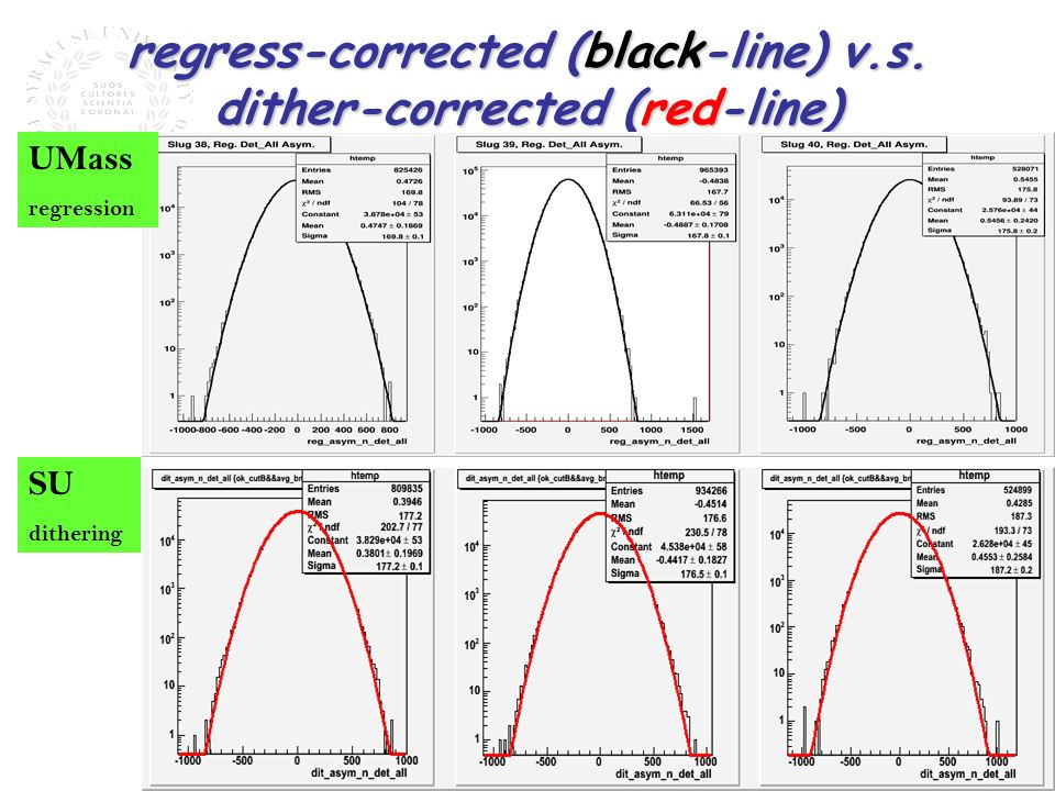 regress-corrected (black-line) v.s. dither-corrected (red-line) UMass regression SU dithering