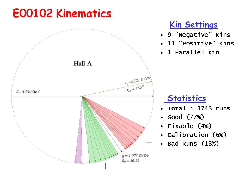 Kin Settings 9 Negative Kins 11 Positive Kins 1 Parallel Kin Statistics Total : 1743 runs Good (77%) Fixable (4%) Calibration (6%) Bad Runs (13%) E00102 Kinematics +