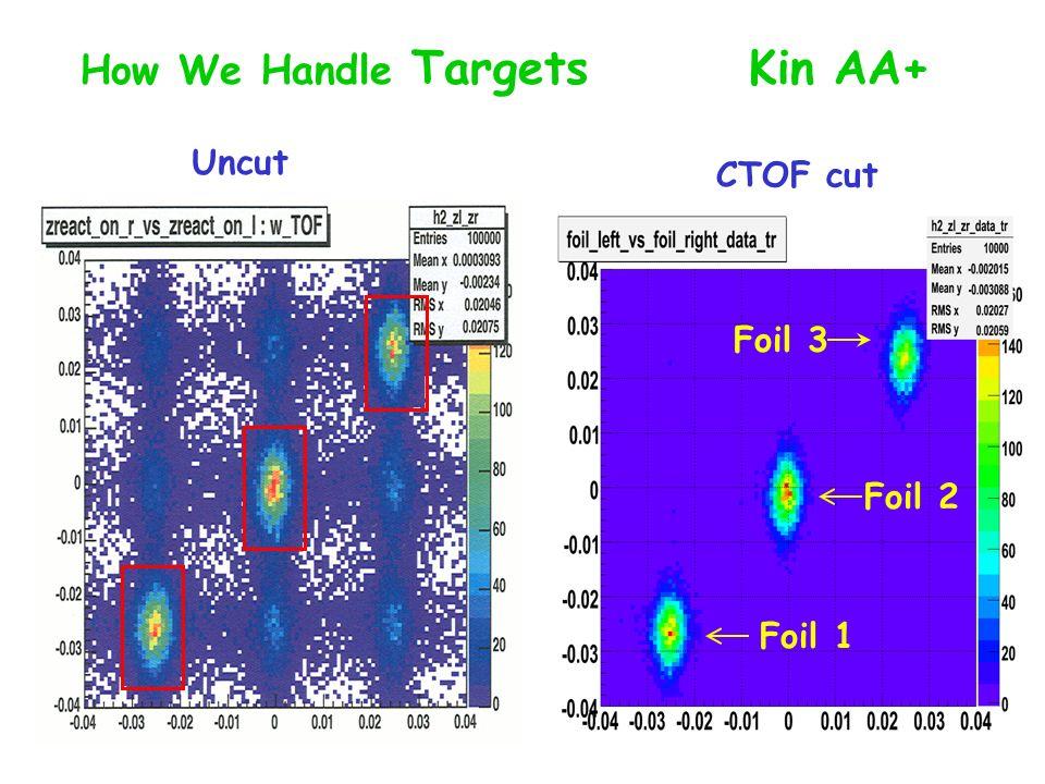 Uncut CTOF cut How We Handle Targets Kin AA+ Foil 1 Foil 2 Foil 3