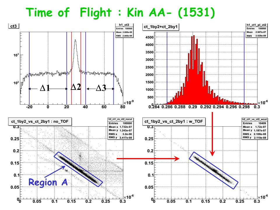 Time of Flight : Kin AA- (1531) 1 3 2 Region A