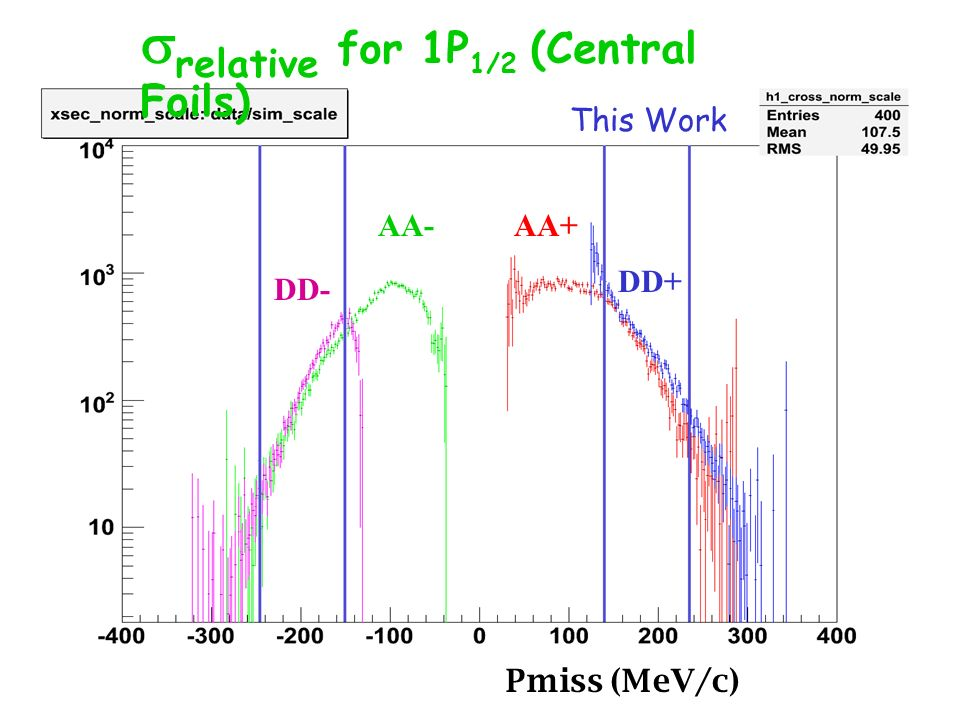 Pmiss (MeV/c) AA+ DD+ AA- DD- relative for 1P 1/2 (Central Foils) This Work