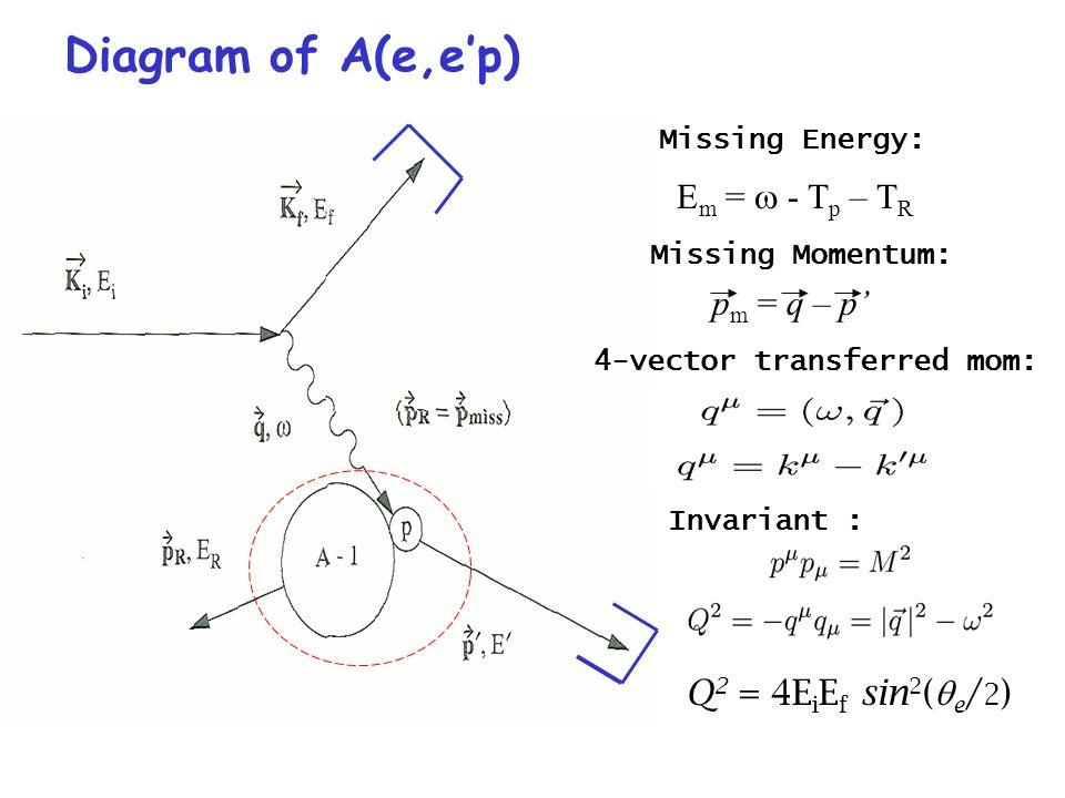 Diagram of A(e,ep) Missing Energy: Missing Momentum: E m = - T p – T R p m = q – p 4-vector transferred mom: Invariant : Q 2 = 4E i E f sin 2 ( e / 2 )