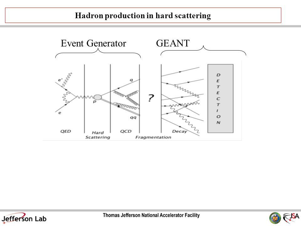 Hadron production in hard scattering Event GeneratorGEANT