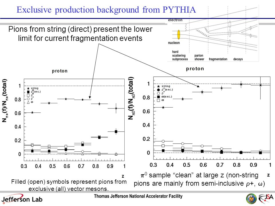 Exclusive production background from PYTHIA Pions from string (direct) present the lower limit for current fragmentation events Filled (open) symbols represent pions from exclusive (all) vector mesons.
