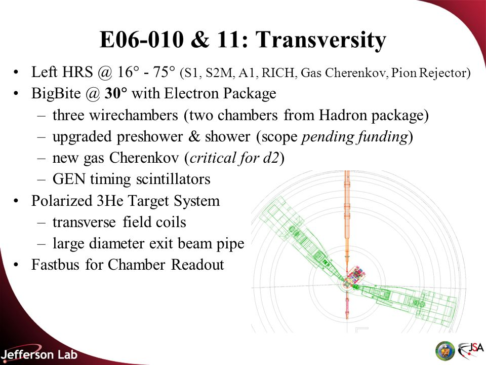 E06-010 & 11: Transversity Left HRS @ 16 - 75 (S1, S2M, A1, RICH, Gas Cherenkov, Pion Rejector) BigBite @ 30 with Electron Package –three wirechambers (two chambers from Hadron package) –upgraded preshower & shower (scope pending funding) –new gas Cherenkov (critical for d2) –GEN timing scintillators Polarized 3He Target System –transverse field coils –large diameter exit beam pipe Fastbus for Chamber Readout
