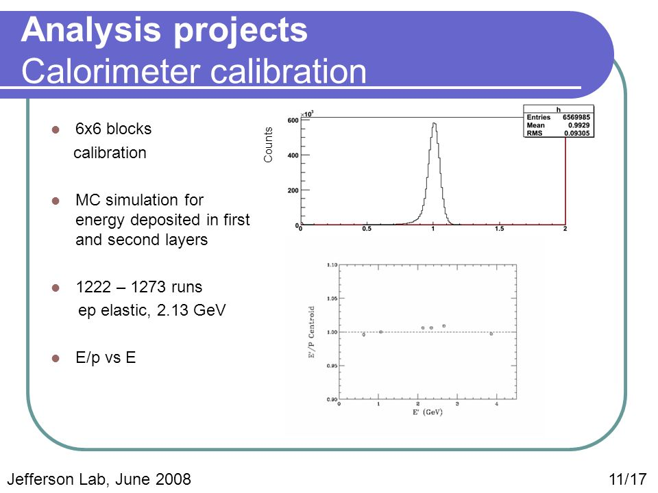 Analysis projects Calorimeter calibration 6x6 blocks calibration MC simulation for energy deposited in first and second layers 1222 – 1273 runs ep elastic, 2.13 GeV E/p vs E E/p Counts Jefferson Lab, June 2008 11/17