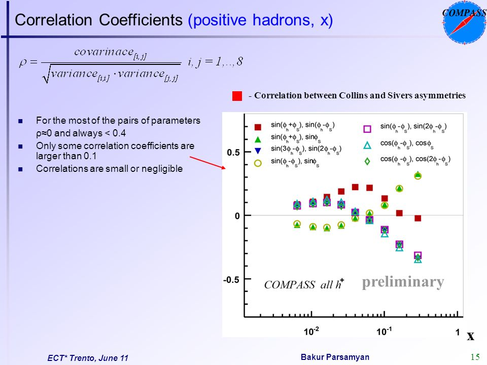16 Bakur Parsamyan ECT* Trento, June 11 Correlation Coefficients (+/- hadrons, x, z and P T )