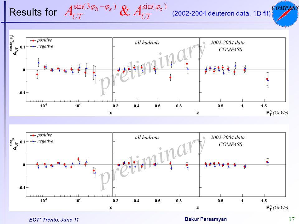 17 Bakur Parsamyan ECT* Trento, June 11 Results for (2002-2004 deuteron data, 1D fit)