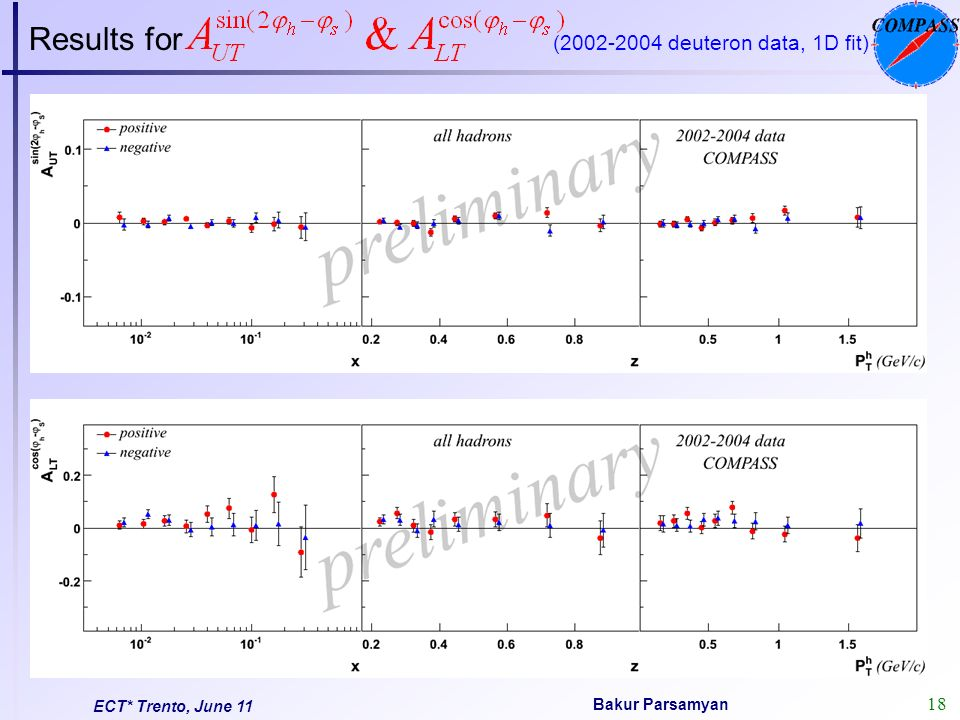 18 Bakur Parsamyan ECT* Trento, June 11 Results for (2002-2004 deuteron data, 1D fit)