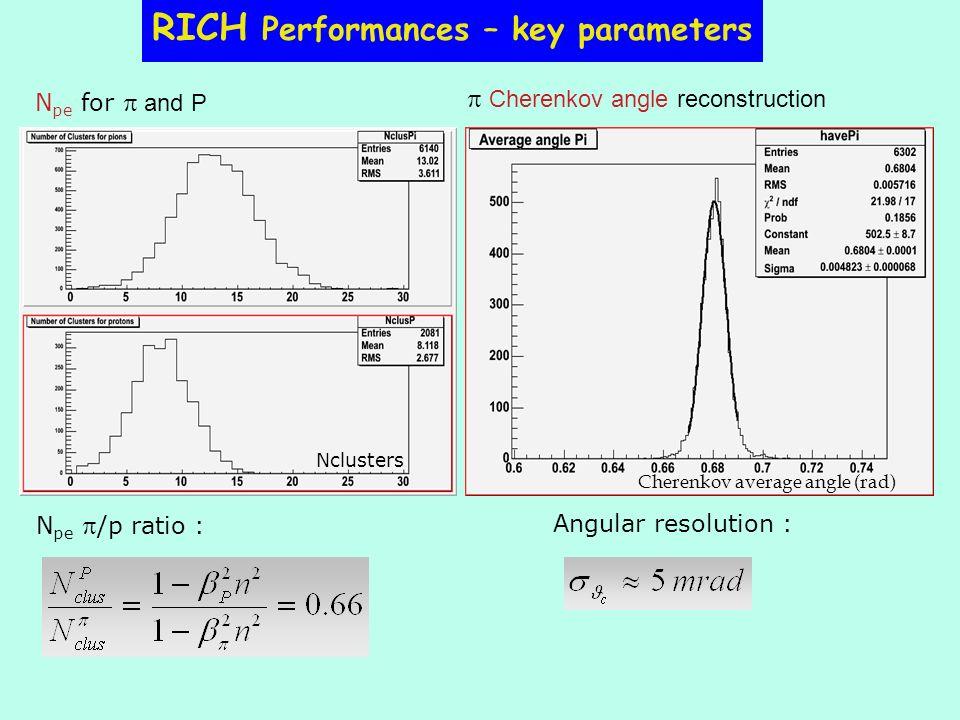 RICH Performances – key parameters Angular resolution : N pe /p ratio : N pe for and P Cherenkov angle reconstruction Cherenkov average angle (rad) Nc