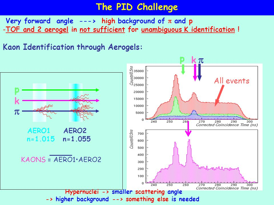 Kaon Identification through Aerogels: AERO1 n=1.015 AERO2 n=1.055 p k KAONS = AERO1AERO2 p k All events Hypernuclei -> smaller scattering angle -> higher background --> something else is needed The PID Challenge Very forward angle ---> high background of and p -TOF and 2 aerogel in not sufficient for unambiguous K identification !