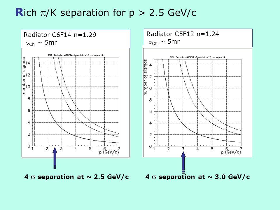 R ich /K separation for p > 2.5 GeV/c Radiator C6F14 n=1.29 Ch ~ 5mr Radiator C5F12 n=1.24 Ch ~ 5mr 4 separation at ~ 2.5 GeV/c4 separation at ~ 3.0 G