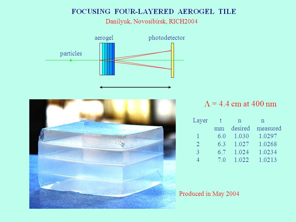 aerogel photodetector particles Danilyuk, Novosibirsk, RICH2004 Produced in May 2004 = 4.4 cm at 400 nm Layer t n n mm desired measured