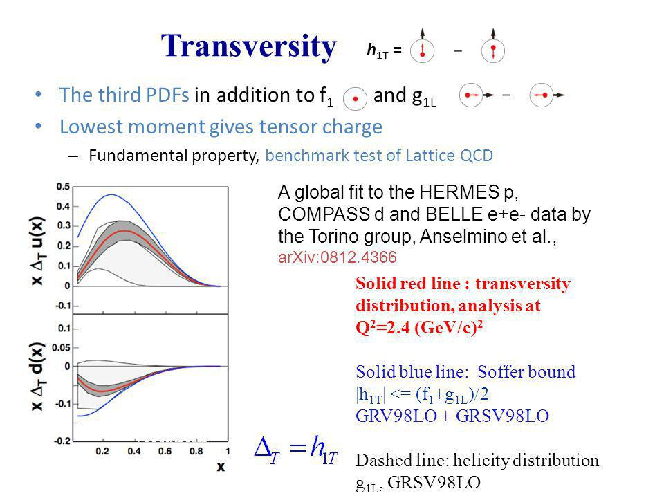 Transversity The third PDFs in addition to f 1 and g 1L Lowest moment gives tensor charge – Fundamental property, benchmark test of Lattice QCD h 1T =