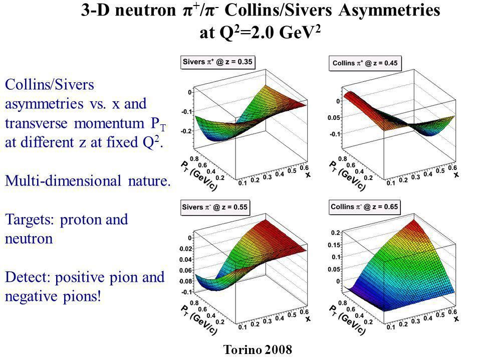 3-D neutron π + /π - Collins/Sivers Asymmetries at Q 2 =2.0 GeV 2 Collins/Sivers asymmetries vs. x and transverse momentum P T at different z at fixed