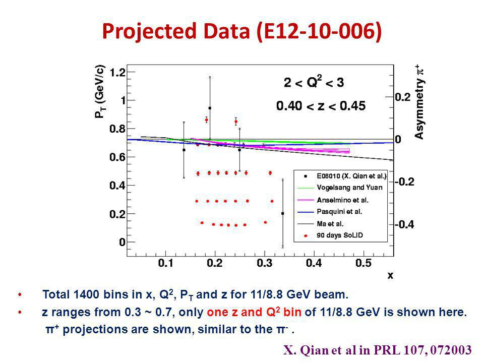 Projected Data (E12-10-006) Total 1400 bins in x, Q 2, P T and z for 11/8.8 GeV beam. z ranges from 0.3 ~ 0.7, only one z and Q 2 bin of 11/8.8 GeV is
