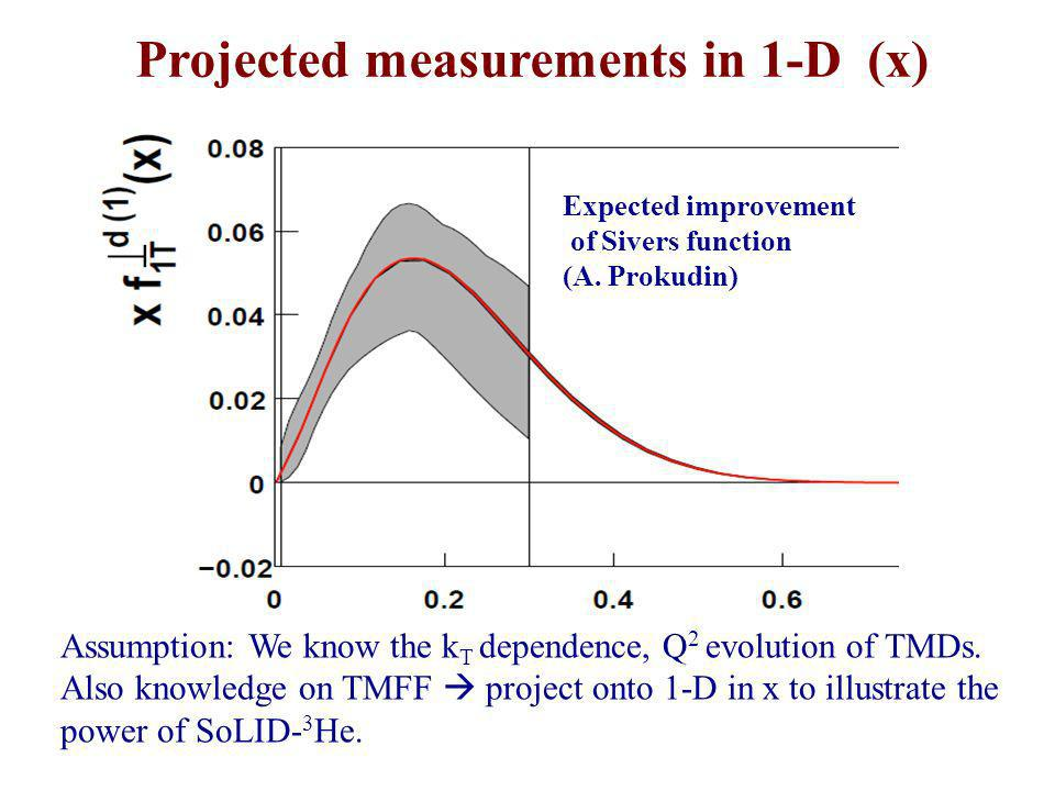 Projected measurements in 1-D (x) Expected improvement of Sivers function (A. Prokudin) x Assumption: We know the k T dependence, Q 2 evolution of TMD