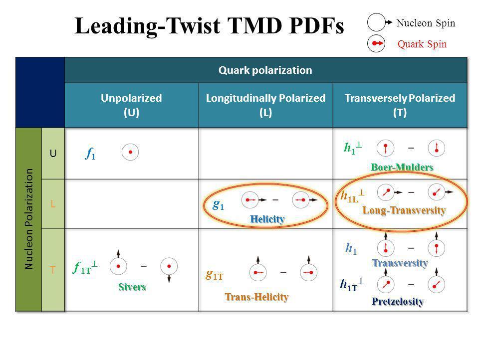 Leading-Twist TMD PDFs f 1 = f 1T = Sivers Helicity g 1 = h1 =h1 = Transversity h 1 =Boer-Mulders h 1T = Pretzelosity g 1T = Trans-Helicity h 1L = Lon