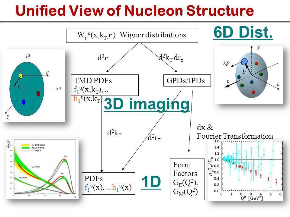 W p u (x,k T,r ) Wigner distributions d2kTd2kT PDFs f 1 u (x),.. h 1 u (x) d3rd3r TMD PDFs f 1 u (x,k T ),.. h 1 u (x,k T ) 3D imaging 6D Dist. Form F