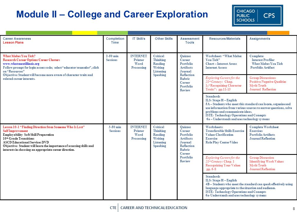 6 CTE CAREER AND TECHNICAL EDUCATION Portfolio Artifact List - Module IV MODULE IV: COLLEGE AND CAREER PREPARATIPON Lesson Artifacts College and Caree