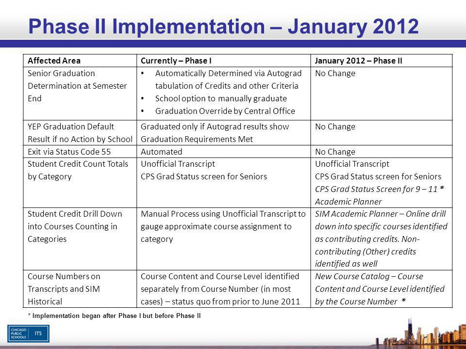 Phase II Implementation – January 2012 Affected AreaCurrently – Phase IJanuary 2012 – Phase II Senior Graduation Determination at Semester End Automatically Determined via Autograd tabulation of Credits and other Criteria School option to manually graduate Graduation Override by Central Office No Change YEP Graduation Default Result if no Action by School Graduated only if Autograd results show Graduation Requirements Met No Change Exit via Status Code 55AutomatedNo Change Student Credit Count Totals by Category Unofficial Transcript CPS Grad Status screen for Seniors Unofficial Transcript CPS Grad Status screen for Seniors CPS Grad Status Screen for 9 – 11 * Academic Planner Student Credit Drill Down into Courses Counting in Categories Manual Process using Unofficial Transcript to gauge approximate course assignment to category SIM Academic Planner – Online drill down into specific courses identified as contributing credits.