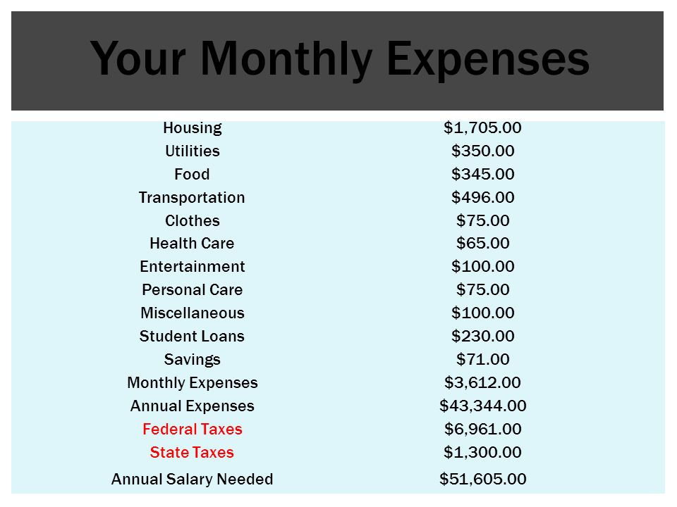 Housing$1,705.00 Utilities$350.00 Food$345.00 Transportation$496.00 Clothes$75.00 Health Care$65.00 Entertainment$100.00 Personal Care$75.00 Miscellaneous$100.00 Student Loans$230.00 Savings$71.00 Monthly Expenses$3,612.00 Annual Expenses$43,344.00 Federal Taxes$6,961.00 State Taxes$1,300.00 Annual Salary Needed$51,605.00 Your Monthly Expenses
