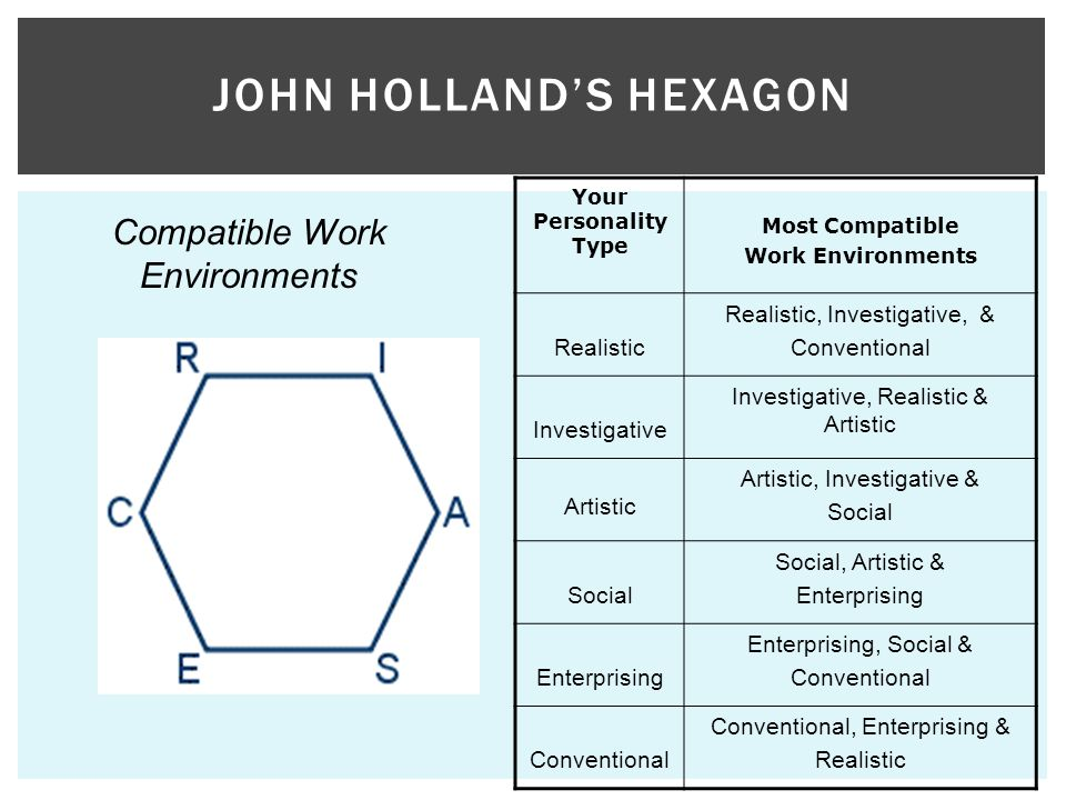 JOHN HOLLANDS HEXAGON Your Personality Type Most Compatible Work Environments Realistic Realistic, Investigative, & Conventional Investigative Investigative, Realistic & Artistic Artistic Artistic, Investigative & Social Social, Artistic & Enterprising Enterprising, Social & Conventional Conventional, Enterprising & Realistic Compatible Work Environments