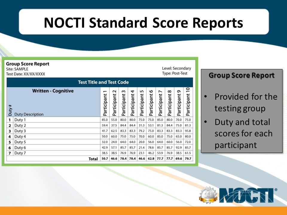 NOCTI Standard Score Reports Group Score Report Provided for the testing group Duty and total scores for each participant Group Score Report Provided for the testing group Duty and total scores for each participant