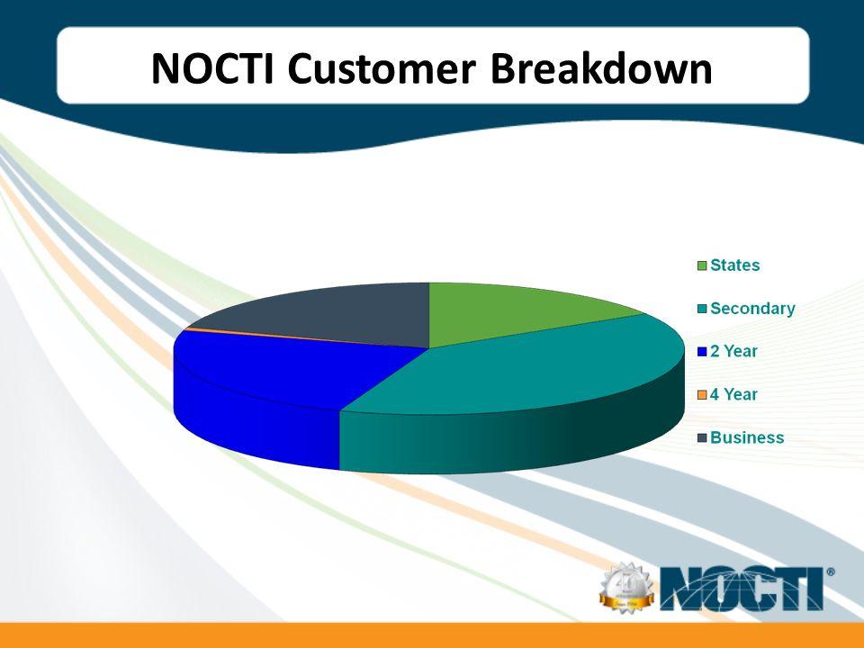NOCTI Customer Breakdown