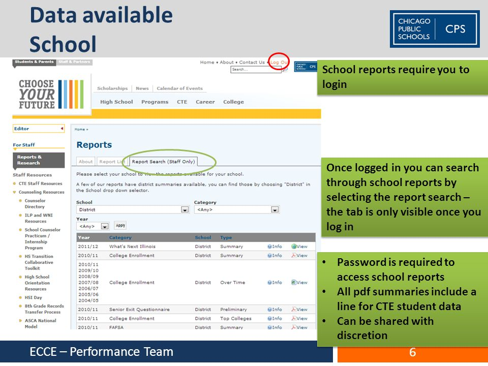 Data available School ECCE – Performance Team 6 Once logged in you can search through school reports by selecting the report search – the tab is only visible once you log in School reports require you to login Password is required to access school reports All pdf summaries include a line for CTE student data Can be shared with discretion Password is required to access school reports All pdf summaries include a line for CTE student data Can be shared with discretion