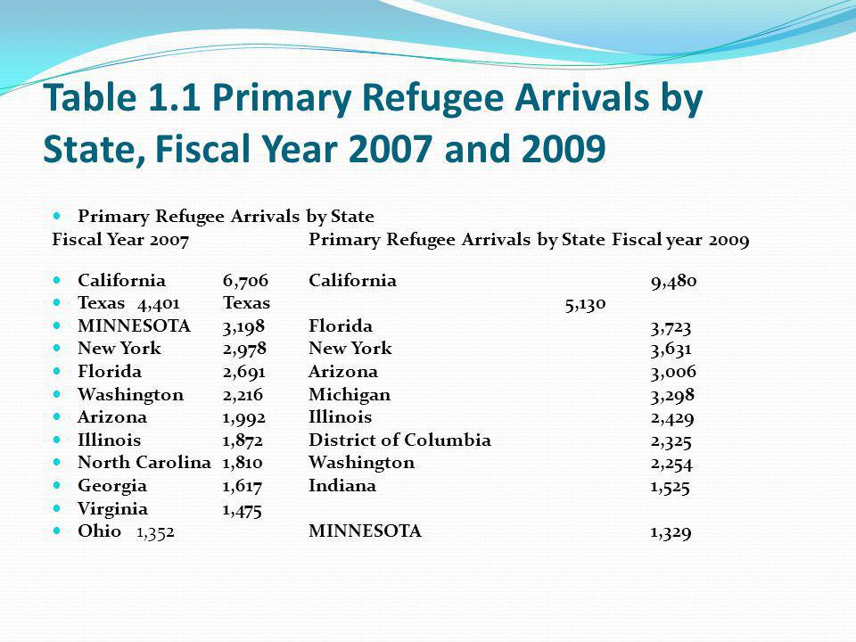 Table 1.1 Primary Refugee Arrivals by State, Fiscal Year 2007 and 2009 Primary Refugee Arrivals by State Fiscal Year 2007 Primary Refugee Arrivals by State Fiscal year 2009 California 6,706 California 9,480 Texas 4,401 Texas 5,130 MINNESOTA 3,198 Florida 3,723 New York 2,978 New York 3,631 Florida 2,691 Arizona 3,006 Washington 2,216 Michigan 3,298 Arizona 1,992 Illinois 2,429 Illinois 1,872 District of Columbia 2,325 North Carolina 1,810 Washington 2,254 Georgia 1,617 Indiana 1,525 Virginia 1,475 Ohio 1,352 MINNESOTA 1,329
