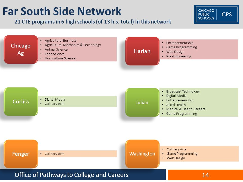 Far South Side Network 21 CTE programs in 6 high schools (of 13 h.s. total) in this network Chicago Ag Agricultural Business Agricultural Mechanics &