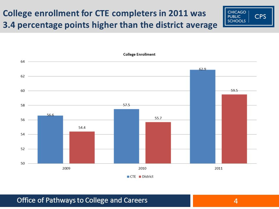 College enrollment for CTE completers in 2011 was 3.4 percentage points higher than the district average 4 Office of Pathways to College and Careers