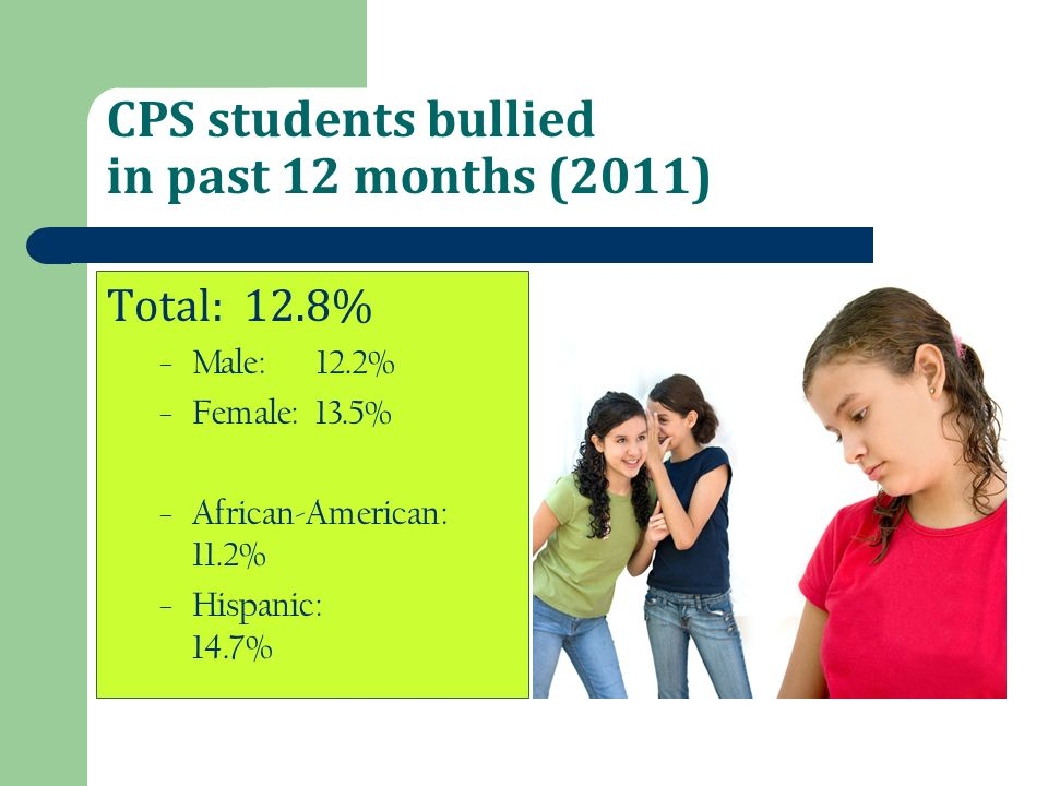 CPS students bullied in past 12 months (2011) Total: 12.8% – Male: 12.2% – Female: 13.5% – African-American: 11.2% – Hispanic: 14.7%