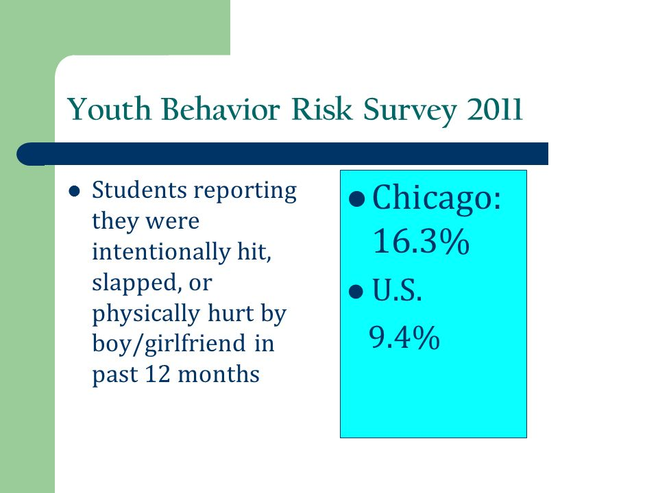 Youth Behavior Risk Survey 2011 Students reporting they were intentionally hit, slapped, or physically hurt by boy/girlfriend in past 12 months Chicag