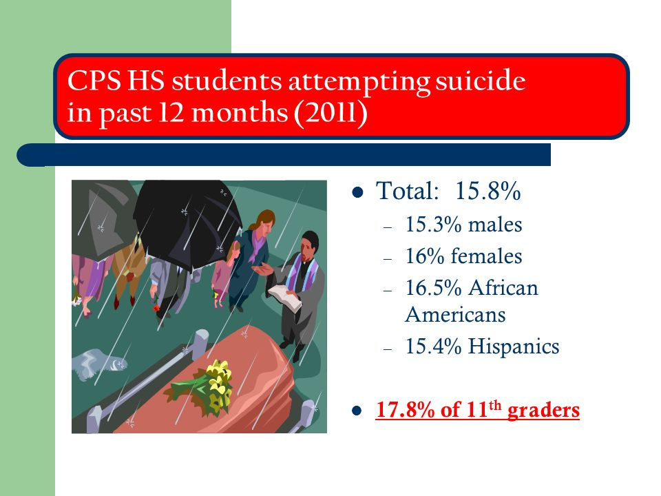 CPS HS students attempting suicide in past 12 months (2011) Total: 15.8% – 15.3% males – 16% females – 16.5% African Americans – 15.4% Hispanics 17.8% of 11 th graders
