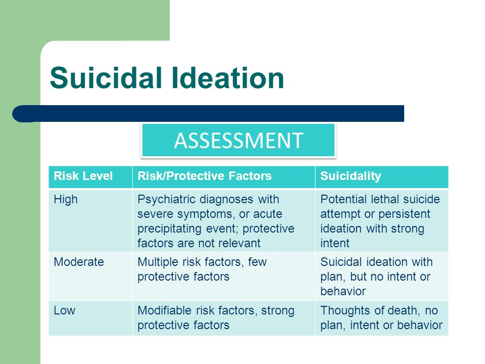 ASSESSMENT Risk LevelRisk/Protective FactorsSuicidality HighPsychiatric diagnoses with severe symptoms, or acute precipitating event; protective factors are not relevant Potential lethal suicide attempt or persistent ideation with strong intent ModerateMultiple risk factors, few protective factors Suicidal ideation with plan, but no intent or behavior LowModifiable risk factors, strong protective factors Thoughts of death, no plan, intent or behavior Suicidal Ideation