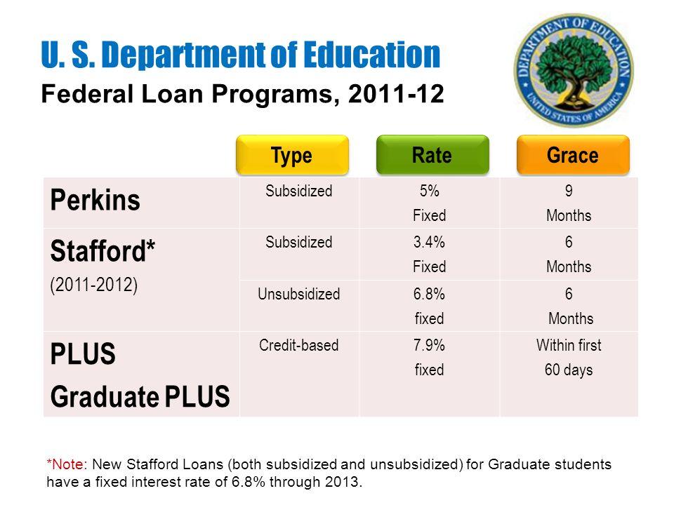 Federal Loan Programs, 2011-12 U. S.