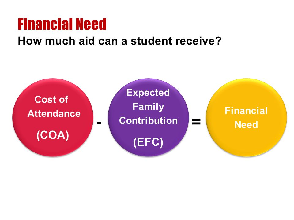 Cost of Attendance (COA) Cost of Attendance (COA) Expected Family Contribution (EFC) Expected Family Contribution (EFC) Financial Need Financial Need -= How much aid can a student receive.