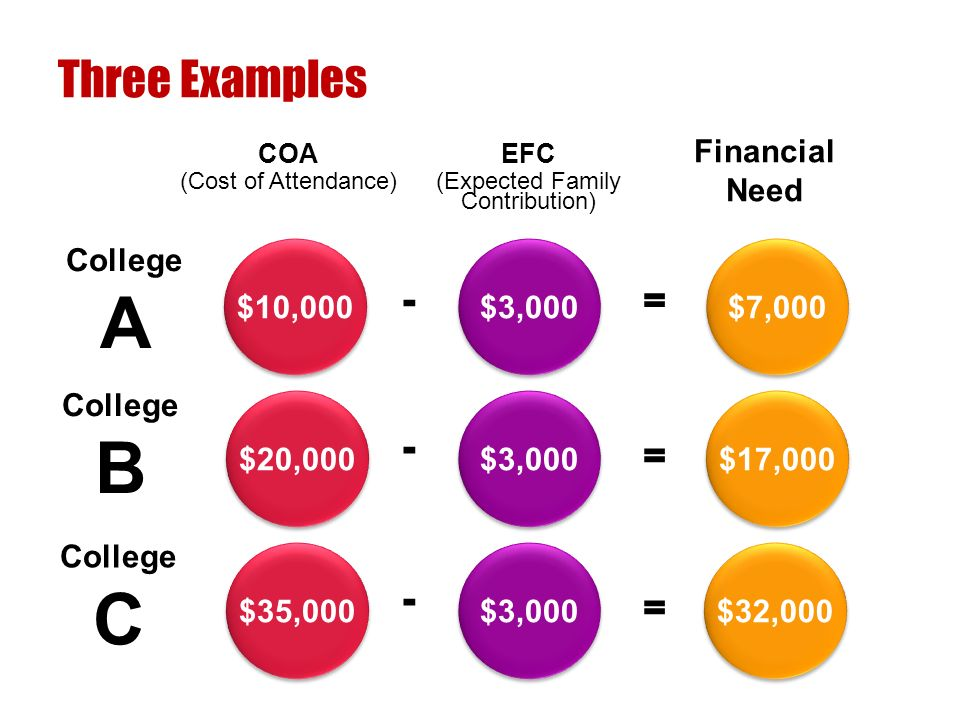 College A Three Examples COA (Cost of Attendance) EFC (Expected Family Contribution) Financial Need $3,000 $10,000 $7,000 $3,000 $20,000 $17,000 - - = = $3,000 $35,000 $32,000 - = College B College C