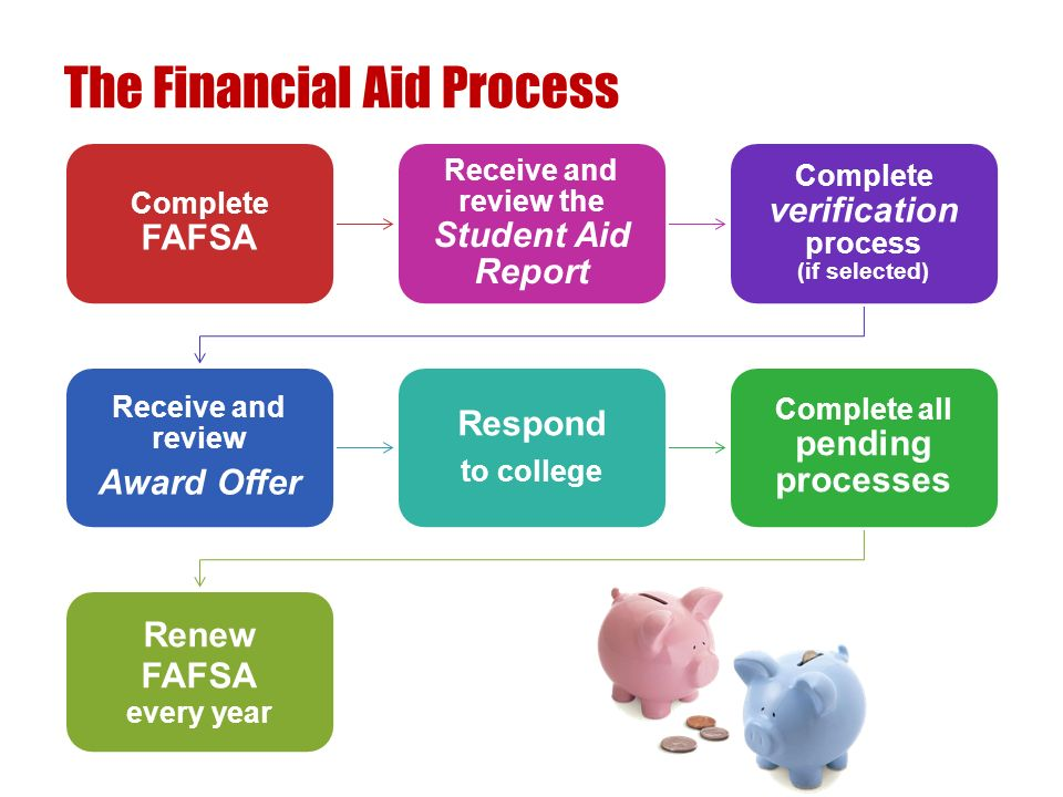 The Financial Aid Process Complete FAFSA Receive and review the Student Aid Report Complete verification process (if selected) Receive and review Award Offer Respond to college Complete all pending processes Renew FAFSA every year
