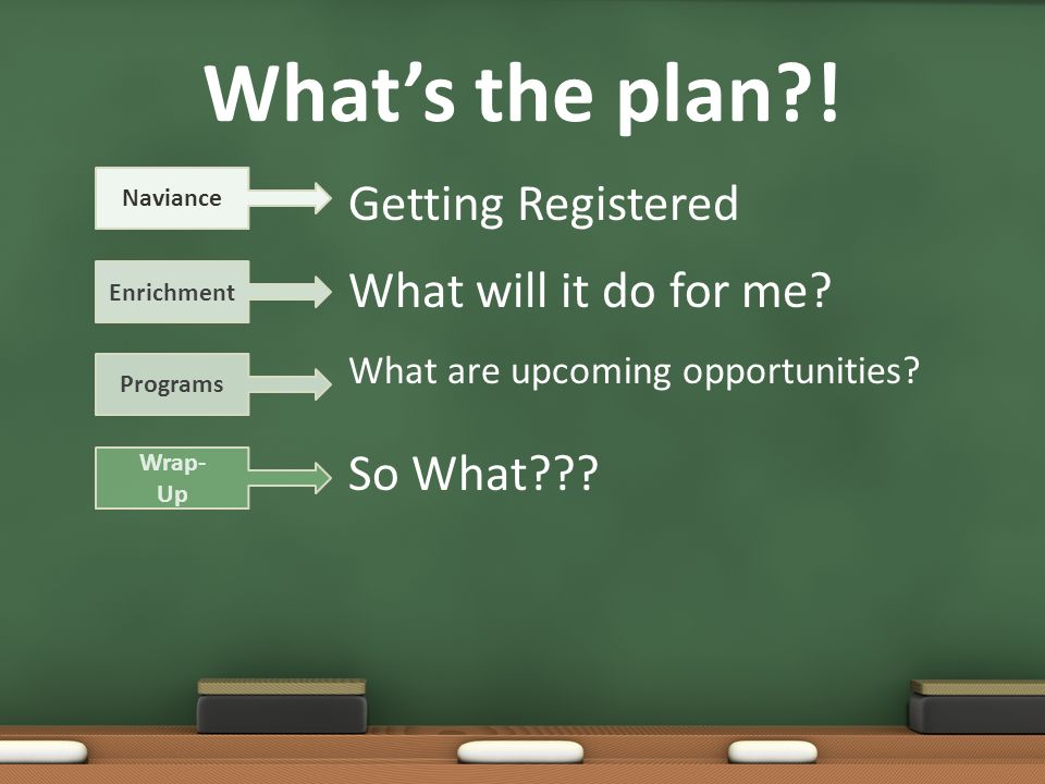 Whats the plan?. Getting Registered What will it do for me.