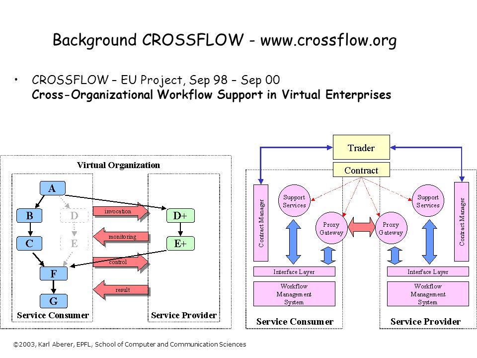©2003, Karl Aberer, EPFL, School of Computer and Communication Sciences Background CROSSFLOW - www.crossflow.org CROSSFLOW – EU Project, Sep 98 – Sep 00 Cross-Organizational Workflow Support in Virtual Enterprises