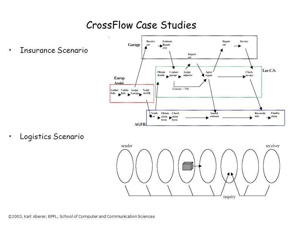©2003, Karl Aberer, EPFL, School of Computer and Communication Sciences CrossFlow Case Studies Insurance Scenario Logistics Scenario