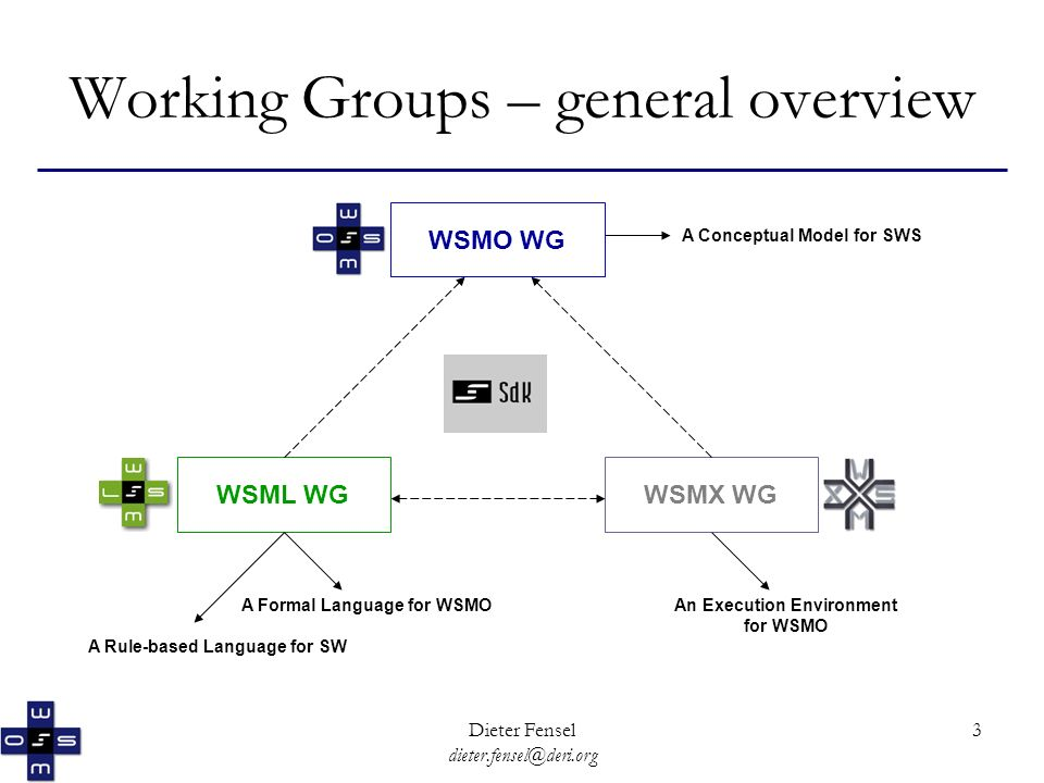 Dieter Fensel dieter.fensel@deri.org 3 Working Groups – general overview WSMO WG WSMX WGWSML WG A Conceptual Model for SWS A Formal Language for WSMO A Rule-based Language for SW An Execution Environment for WSMO