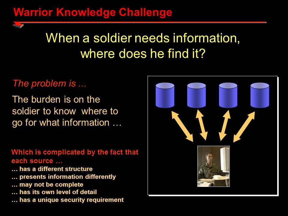 Warrior Knowledge Challenge When a soldier needs information, where does he find it.